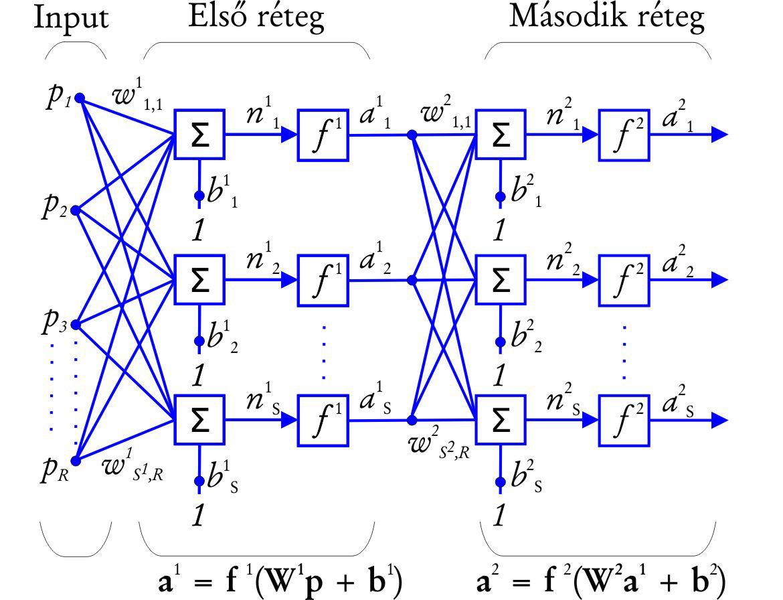 Neurális hálózatok a gyomirtás szolgálatában